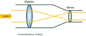 Linsenteleskop